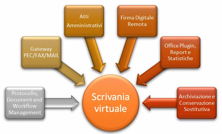Scrivania virtuale